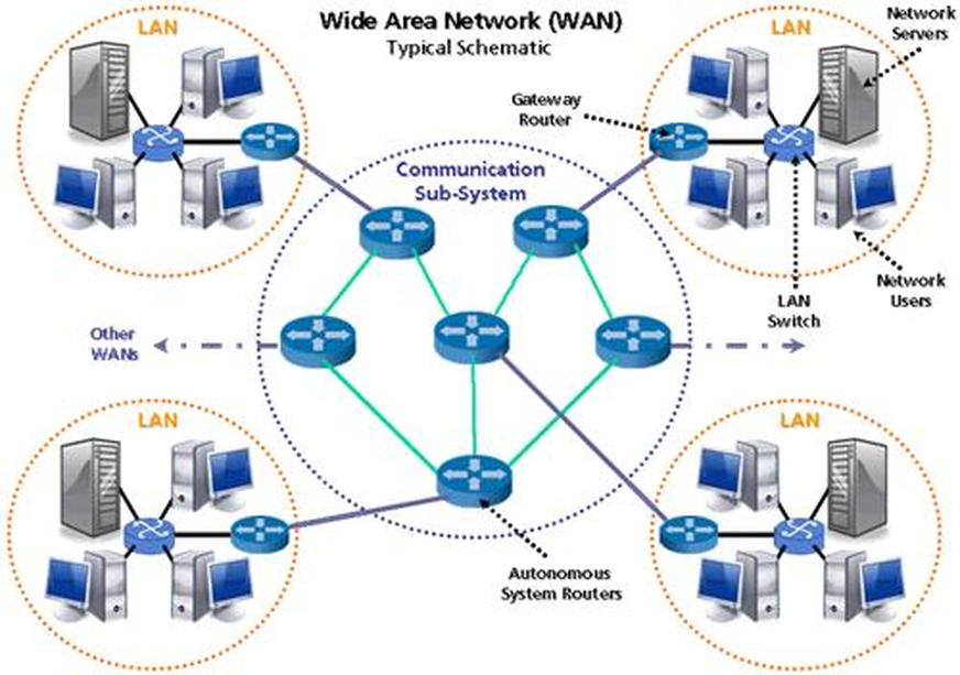 Different Types Of Computer Networks King Of Networking